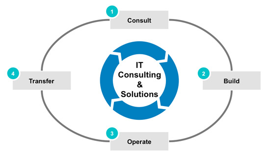 IT Consulting Melbourne