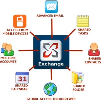 hosted exchange 2