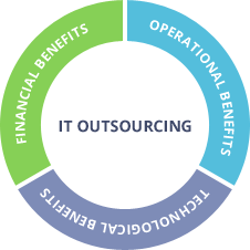 Melbourne IT Outsourcing