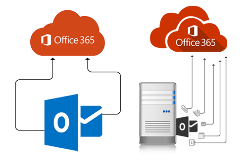 Office 365 Support in Melbourne