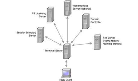 Remote Server Setup South Melbourne